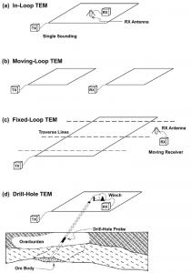 TEMconfigurationsZongeInternational