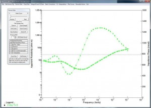 Simultaneous examination of apparent resistivity and phase