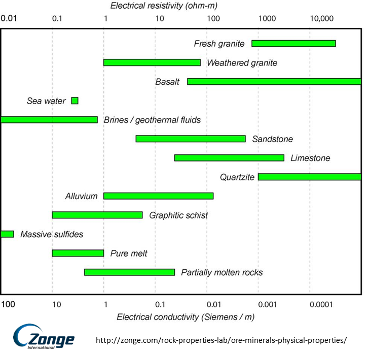 06 Resistivityarchie also F Introductiontomaterials in addition Research in addition Soil Ph And Salinity besides WO1999044957A1. on electrical resistivity and conductivity